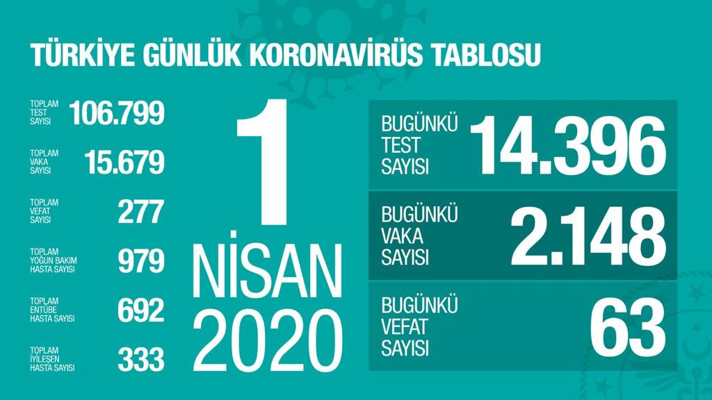 1 Nisan Koronavirus Sayıları