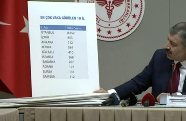 türkiyede il il vaka sayıları